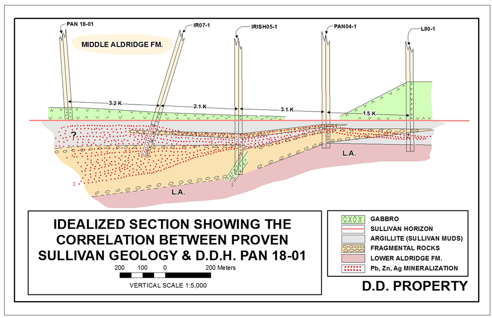 Idealized section showing the correlation between proven Sullivan geology & D.D.H. Pan 18-1